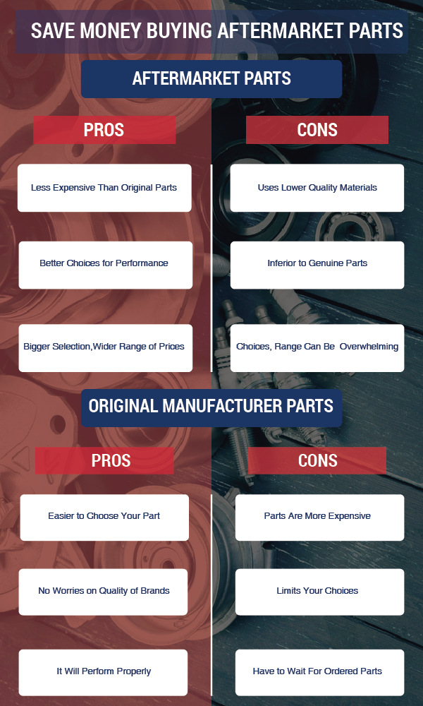 HOW YOU CAN SAVE MONEY BUYING AFTERMARKET PARTS