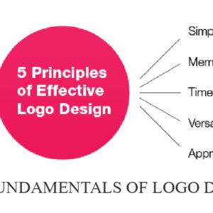 The Fundamentals of Logo Design