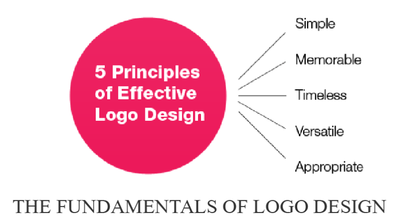 The Fundamentals of Logo Design