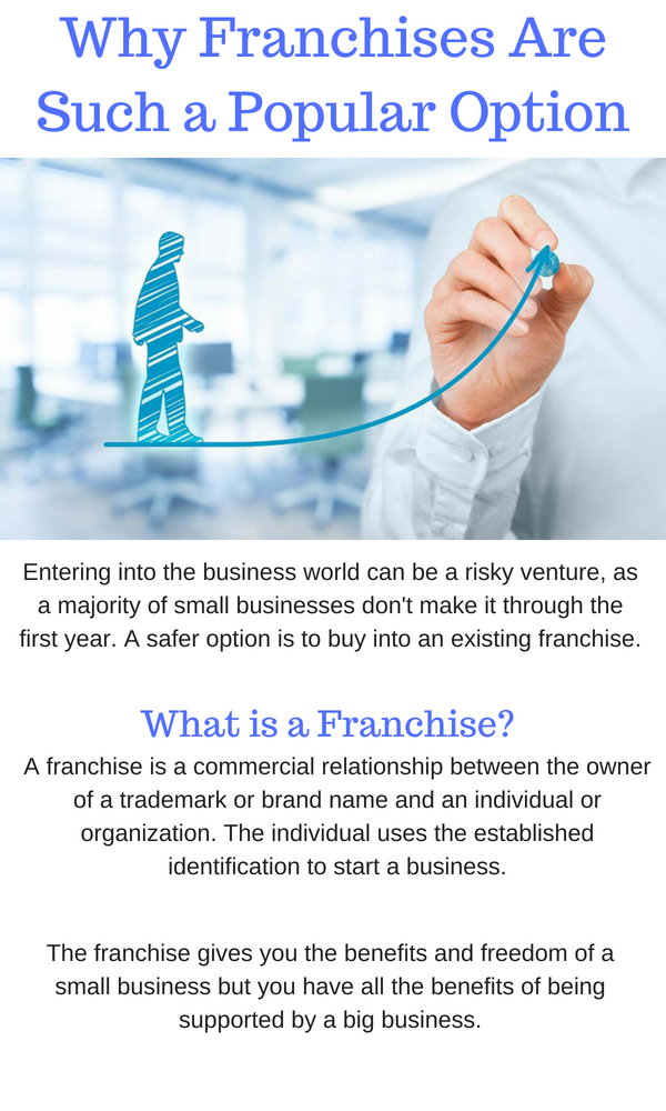 Why Franchises Legal Are Such a Popular Option